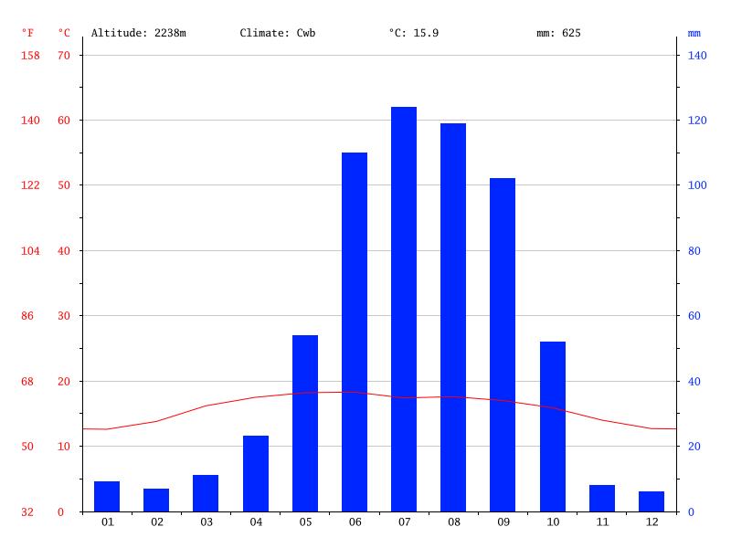Temperature graph for Mexico City